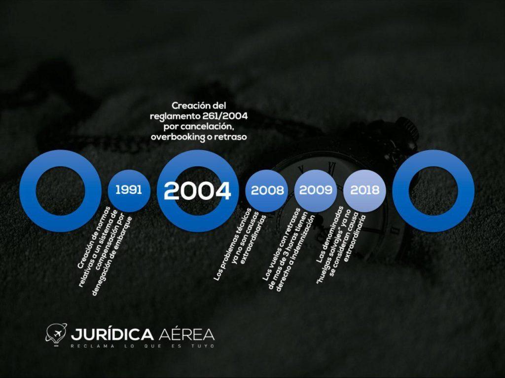 Cronología de la historia de la aviación